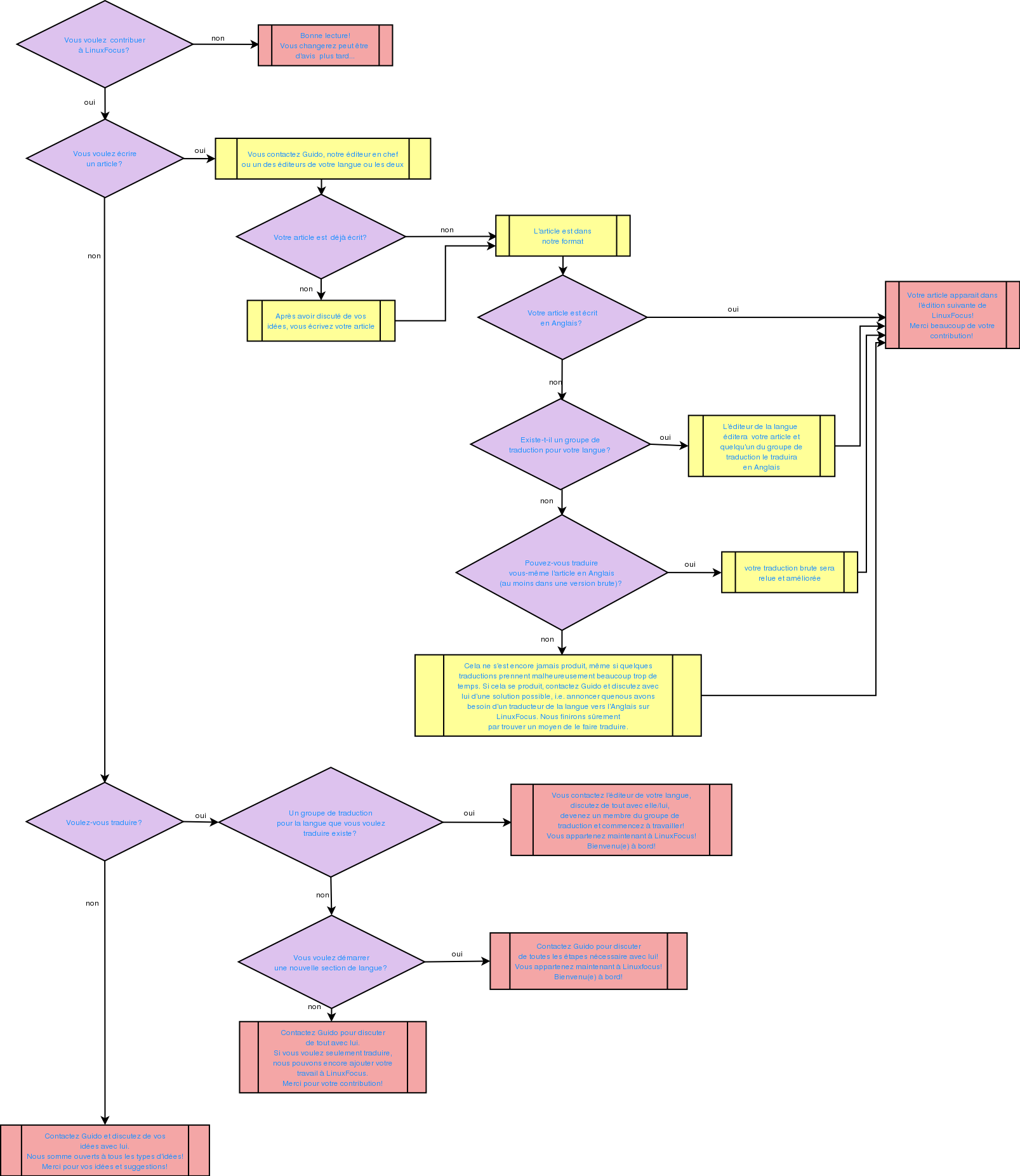 Lf344  Applications  Dia  Un Programme De Cr U00e9ation De Diagrammes