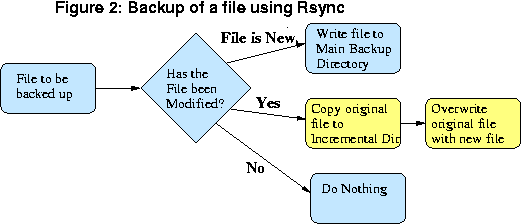 How Incremental Files are Handled