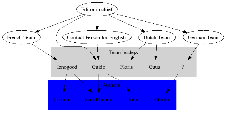 Fourth LF hierarchy, customised, with groups