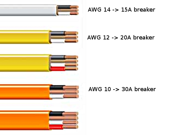 conversion table the american wire gauge awg and metric wire rh linuxfocus org Receptacle Wiring residential wiring awg